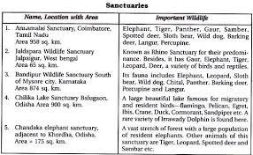 short essay on sanctuaries in india
