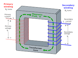 transformer   wikipediaideal transformer and induction law  e