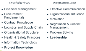 project program management project management knowledge areas vs interpersonal skills