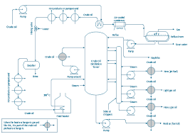 process flow diagram symbols   chemical and process engineering    process flow diagram  pfd   vapor  horizontal  jacketed vessel  vaporizing equipment
