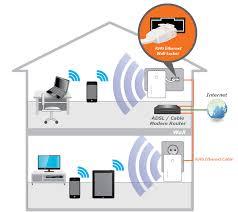 edimax   access points   n    n  wall plug access pointedimax n  wall plug access point ew   apn  application diagram jpg