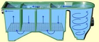 vortex avec multi chambres bassin