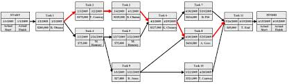 critical path analysis diagrams   the hairsa project network diagram is a