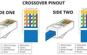 ethernet crossover cable wiring diagram  limited ethernet wiring    crossover cable pinout rj