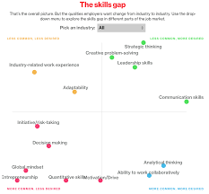 mark martinez blog 2015 click here for an interactive on job skills wanted by industry