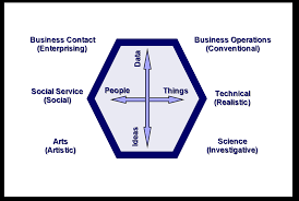 kuder career test hollandcodes blog holland career model