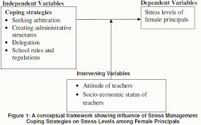 Stress Management Coping Strategies used by Female Principals in     Greener Journals