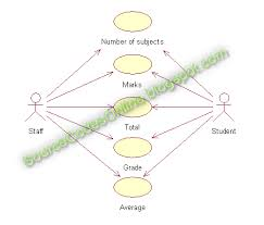 uml diagrams for student marks analysis system   cs   case tools    click to view full image