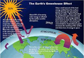 global warming   gifmy writing  global warming  problems  amp  solutions  global warming  problems  amp  solutions