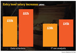 sc magazine uk s salary survey how much are you worth and last morgan mckinley s 2014 salary survey revealed that salaries for infosec specialists at every level of experience were increasing
