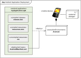 examples of uml diagrams   use case  class  component  package    android application uml deployment diagram example