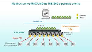 Видео: ускоряем опрос устройств по Modbus в 10 раз