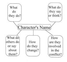 images about theme  character analysis on pinterest  character analysis