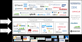 mapping the big data ecosystem launching tech ventures the enterprise big data stack has four fundamental building blocks