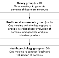 making psychological theory useful for implementing evidence based figure