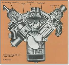 the mopar chrysler dodge plymouth b series v8 engines 350 361 v8 engine