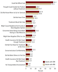 receipt of services for behavioral health problems results from receipt of services for behavioral health problems results from the 2014 national survey on drug use and health