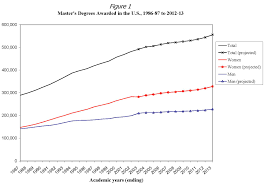 ii the history master s degree a snapshot in statistics aha should historians be worried about these trends we think so at the very least the declining number of master s degrees in history reflects a declining
