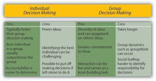 decision making in groups principles of management image