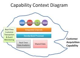 what is an architecture context diagram capability context digram   for example  in diagram
