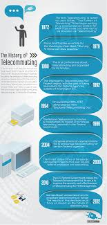 infographic the history of telecommuting liquidplanner embed the history of telecommuting on your site copy and paste the code below
