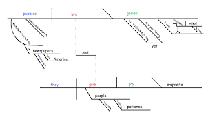 on the joy of sentence diagramming   gently hew stoneon the joy of sentence diagramming