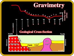 Image result for gravimeter: oil searcher