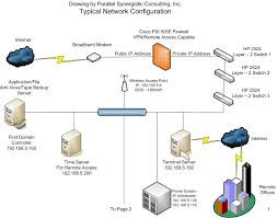 parallel synergistic consulting   computer networkingtypical network diagram