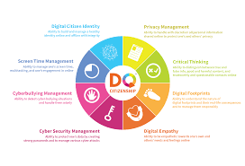 digital life skills all children need and a plan for teaching digital citizen identity the ability to build and manage a healthy identity online and offline integrity