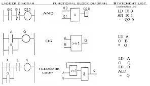 plc programming   plc manualexample