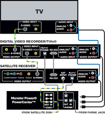 personal video recorders  home theater setup  installation  amp  hook    personal video recorders hook up and installation diagram cables used  component video  s
