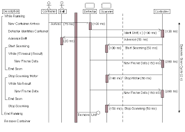 real time umlthe figure above illustrates specific timing attributes associated   the messages  horizontal lines  and the operations themselves  vertical blocks