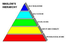 Attention Deficit Disorder Custom Term Papers College Research  middot  Maslow s Hierarchy of Needs Custom Research