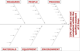 how a cause and effect diagram helped reduce defects by     the cause and effect diagram to the rescue