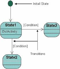 uml tutorial   state diagramsbelow is an example of a state diagram might look like for an order object  when the object enters the checking state it performs the activity  quot check items
