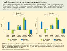 one parent students leave school earlier education attainment gap ednext xv 2 duncan fig02 small