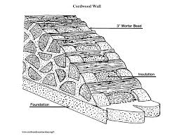 Build Your Own Budget Friendly Cordwood CottageThe walls are built by stacking softwood logs to inches in length firewood style
