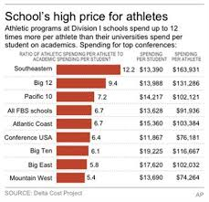 english   course blog should college athletes be paid draft  as you can see there are many reasons as to why athletes should not be paid in college sports many will still argue this topic long after it is truly