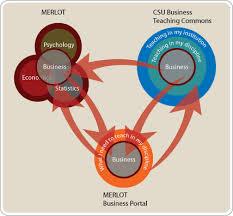 csu teaching commons guide  sample diagramsbusiness diagram