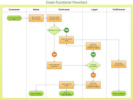 conceptdraw samples   diagrams   flowchartssample    cross functional flowchart   ordering process  cross functional flow chart