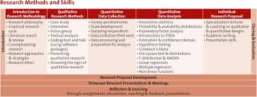 research methods and skills rms msm click on the picture for the larger version