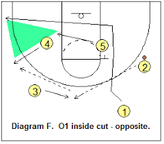 basketball offense   triangle offense  coach    s clipboard        triangle offense   point guard inside cut
