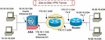 sdm  site to site ipsec vpn between asa pix and an ios router    sdm vpn asa router config  gif