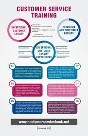 best ideas about customer service customer customer service training infographic