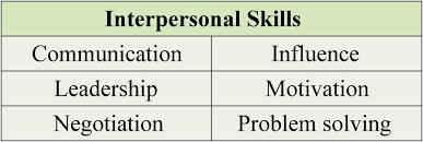 i teach job skills 750 pixels workplace skills interpersonal skills 2