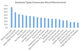 how businesses can increase word of mouth recommendations data recommendations businesstype