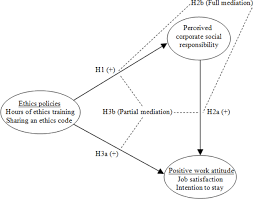 ethics policies perceived social responsibility and positive figure 1