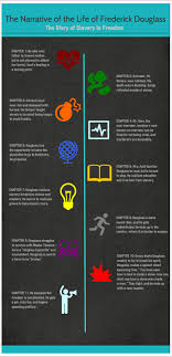 narrative of the life of frederick douglass unit adventures of frederick douglass infographic this link breaks down the novel in a visual way