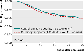 twenty five year follow up for breast cancer incidence and fig 4 breast cancer specific mortality from cancers diagnosed in screening period by assignment to mammography or control arms