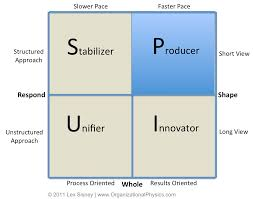 the producer style organizational physics by lex sisney the producer is focused on what to do now and working hard to get it done rapidly to get an immediate sense of the producer s qualities
